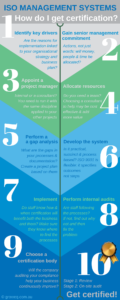 Infographic showing ISO certification in 10 steps