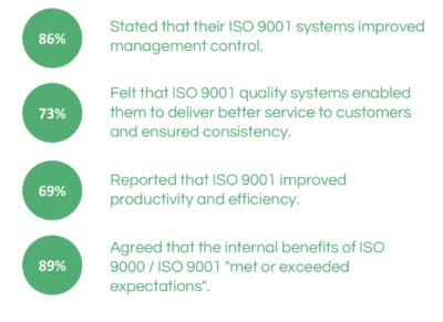 Graphic showing ISO internal benefits according to Lloyd's Register Quality Assurance