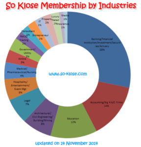 So Klose membership by industry