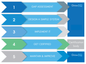 GrowEQ infographic: 5 steps to a certified management system